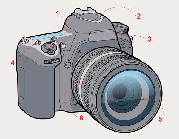 Conhecendo sua câmera - Frente