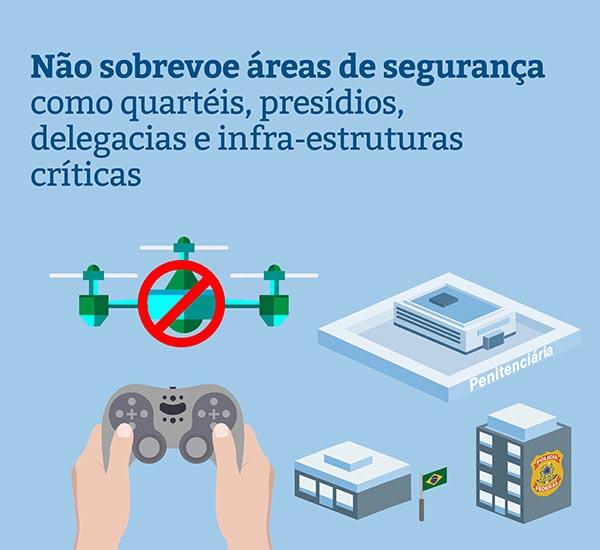Não sobrevoe áreas de segurança com drones